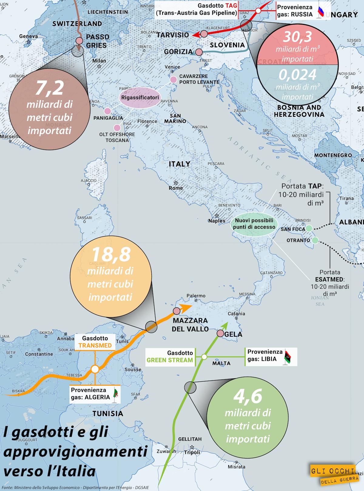 gasdotti verso italia