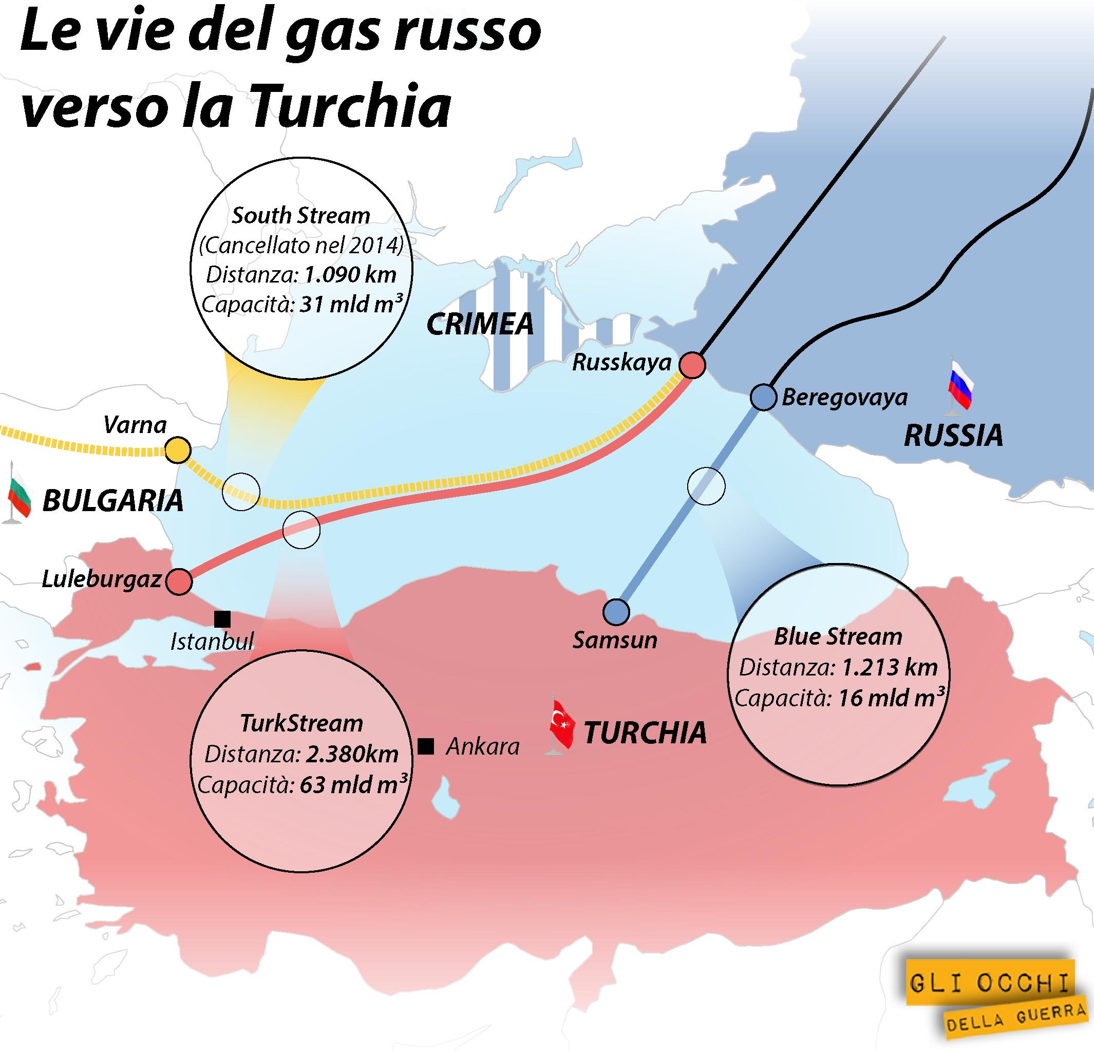 gasdotti turchia