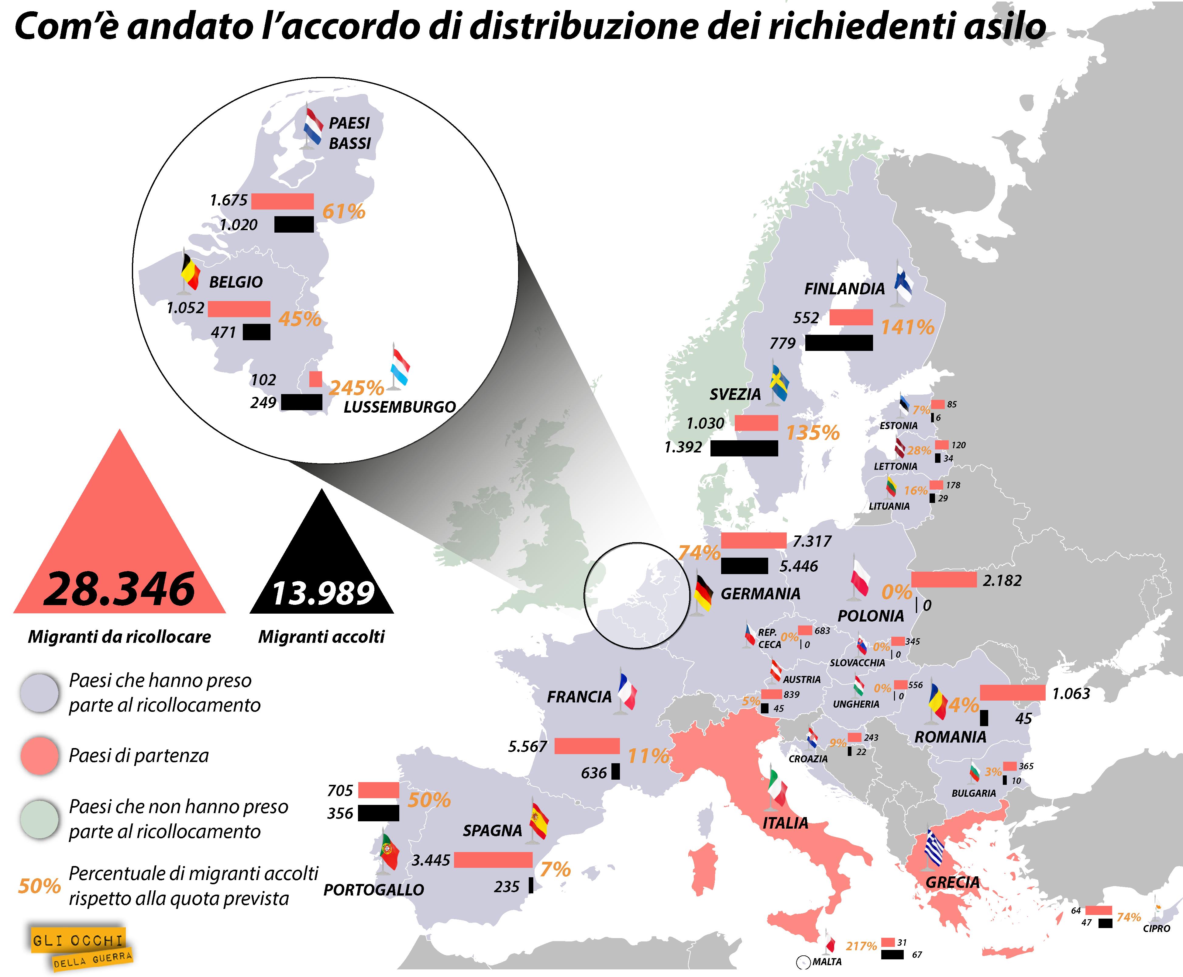 redistribuzione dei migranti in ue